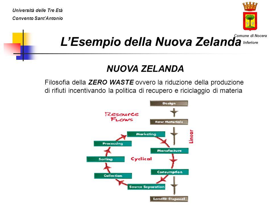 NUOVA ZELANDA Filosofia della ZERO WASTE ovvero la riduzione della produzione di rifiuti incentivando la politica di recupero e riciclaggio di materia
