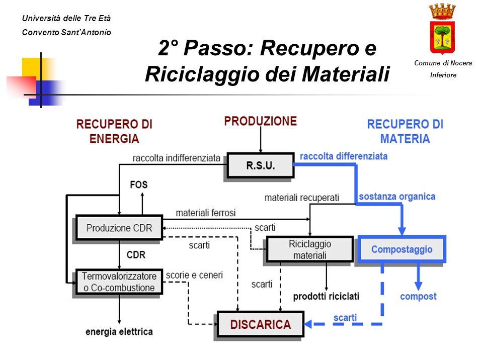 2° Passo: Recupero e Riciclaggio dei Materiali Università delle Tre Età Convento SantAntonio Comune di Nocera Inferiore