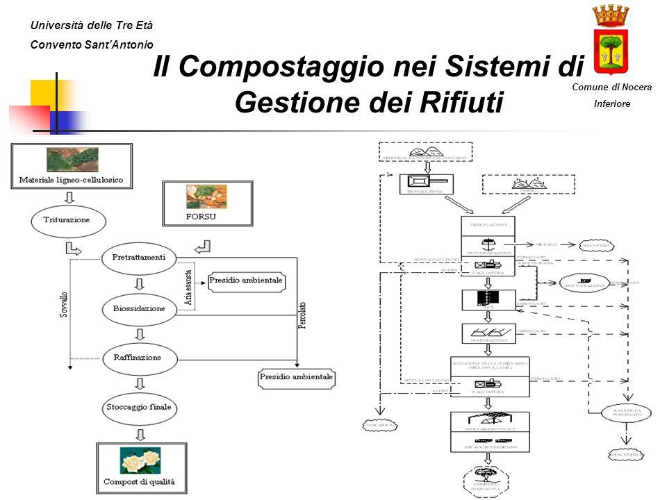 Il Compostaggio nei Sistemi di Gestione dei Rifiuti Università delle Tre Età Convento SantAntonio Comune di Nocera Inferiore