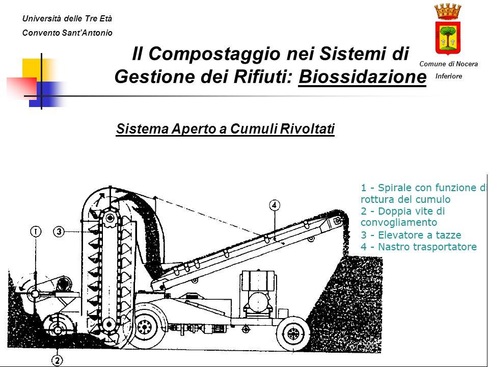 Il Compostaggio nei Sistemi di Gestione dei Rifiuti: Biossidazione Sistema Aperto a Cumuli Rivoltati Università delle Tre Età Convento SantAntonio Comune di Nocera Inferiore