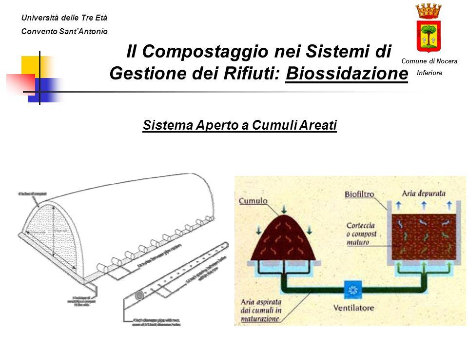 Il Compostaggio nei Sistemi di Gestione dei Rifiuti: Biossidazione Sistema Aperto a Cumuli Areati Università delle Tre Età Convento SantAntonio Comune di Nocera Inferiore