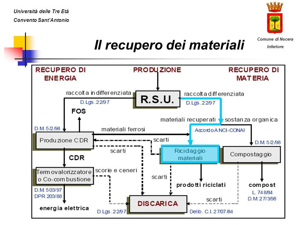 Il recupero dei materiali Università delle Tre Età Convento SantAntonio Comune di Nocera Inferiore