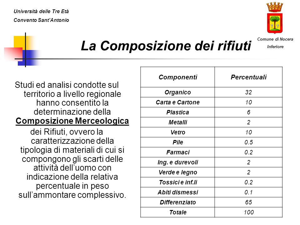 I Consorzi di Filiera e le Imprese Università delle Tre Età Convento SantAntonio Comune di Nocera Inferiore