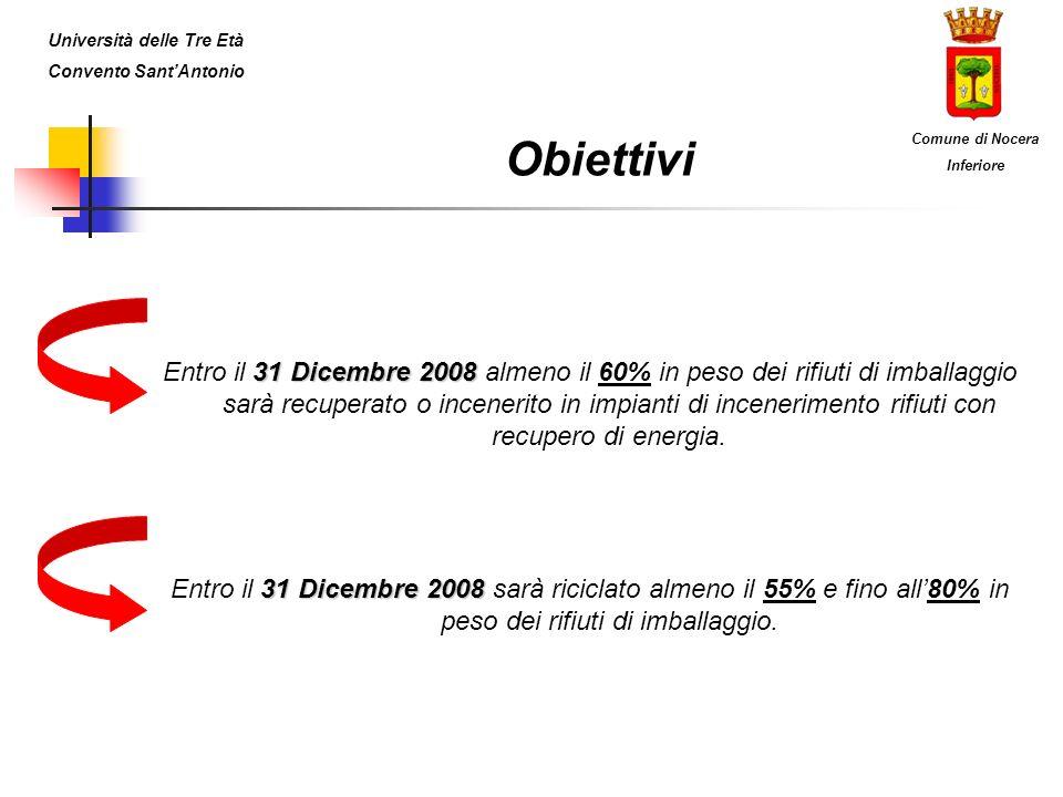 31 Dicembre 2008 Entro il 31 Dicembre 2008 almeno il 60% in peso dei rifiuti di imballaggio sarà recuperato o incenerito in impianti di incenerimento rifiuti con recupero di energia.