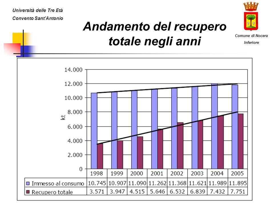 Andamento del recupero totale negli anni Università delle Tre Età Convento SantAntonio Comune di Nocera Inferiore