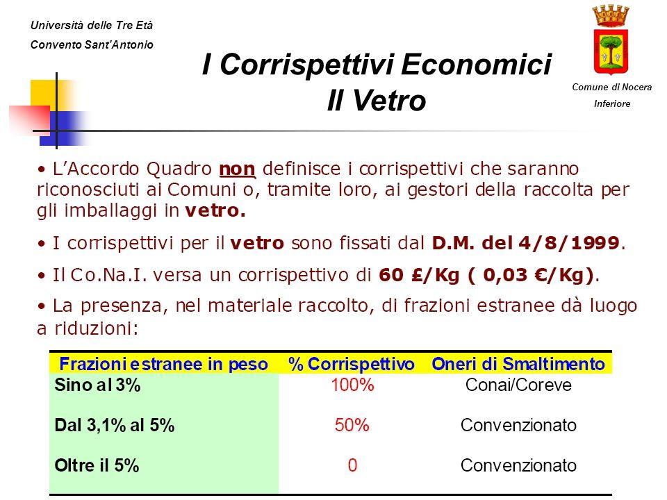 I Corrispettivi Economici Il Vetro Università delle Tre Età Convento SantAntonio Comune di Nocera Inferiore