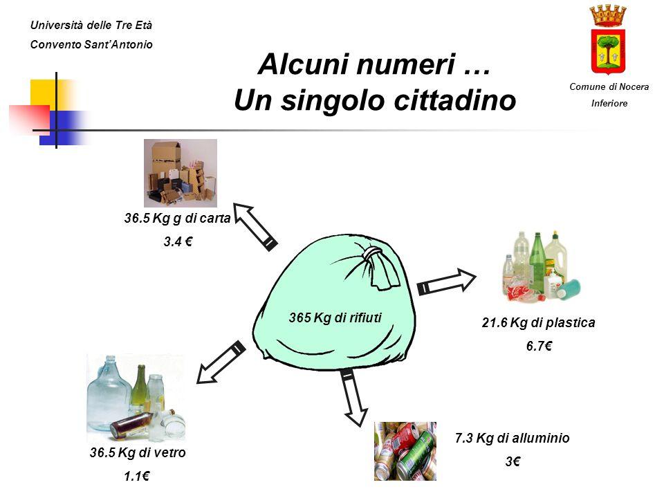 Alcuni numeri … Un singolo cittadino 365 Kg di rifiuti 21.6 Kg di plastica 6.7 36.5 Kg di vetro 1.1 36.5 Kg g di carta 3.4 7.3 Kg di alluminio 3 Unive