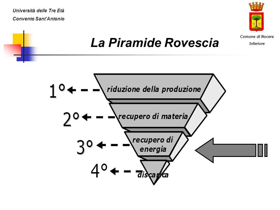La Piramide Rovescia Università delle Tre Età Convento SantAntonio Comune di Nocera Inferiore