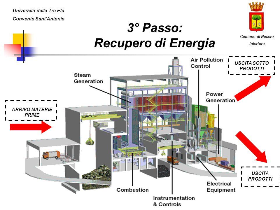 3° Passo: Recupero di Energia Università delle Tre Età Convento SantAntonio Comune di Nocera Inferiore ARRIVO MATERIE PRIME USCITA PRODOTTI USCITA SOT