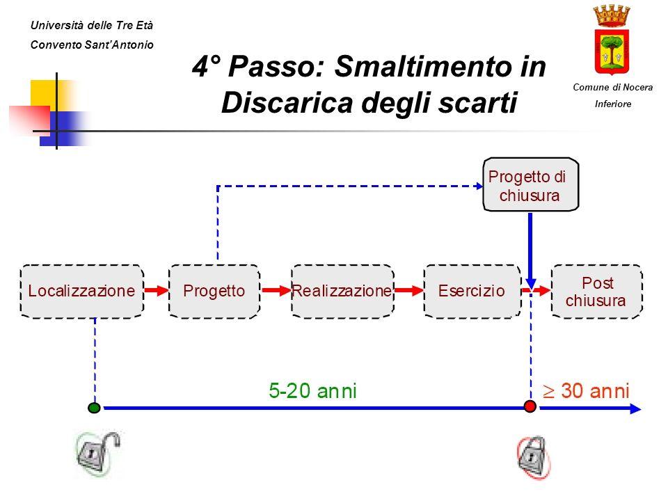 4° Passo: Smaltimento in Discarica degli scarti Università delle Tre Età Convento SantAntonio Comune di Nocera Inferiore