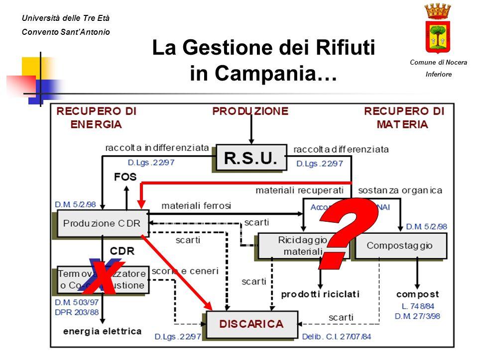 La Gestione dei Rifiuti in Campania… Università delle Tre Età Convento SantAntonio Comune di Nocera Inferiore