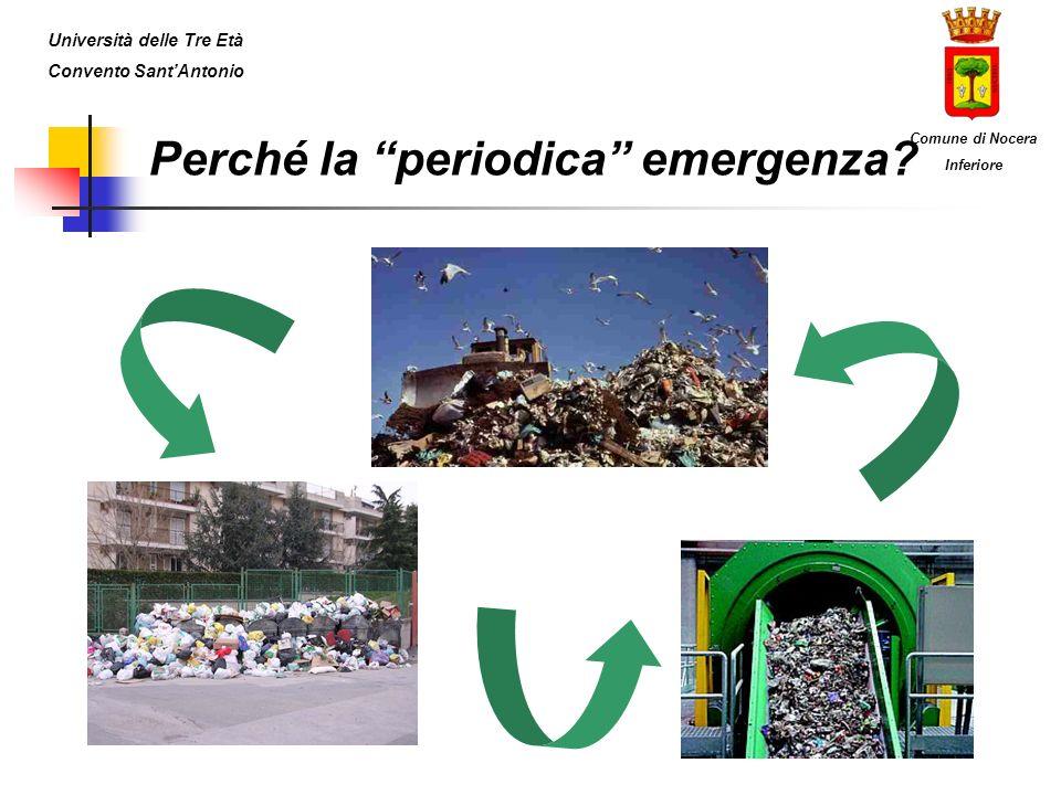 Perché la periodica emergenza? Università delle Tre Età Convento SantAntonio Comune di Nocera Inferiore