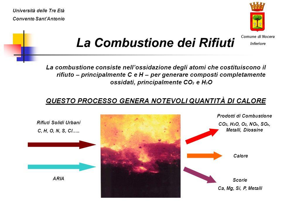 La Combustione dei Rifiuti La combustione consiste nellossidazione degli atomi che costituiscono il rifiuto – principalmente C e H – per generare composti completamente ossidati, principalmente CO 2 e H 2 O QUESTO PROCESSO GENERA NOTEVOLI QUANTITÀ DI CALORE Rifiuti Solidi Urbani C, H, O, N, S, Cl…..
