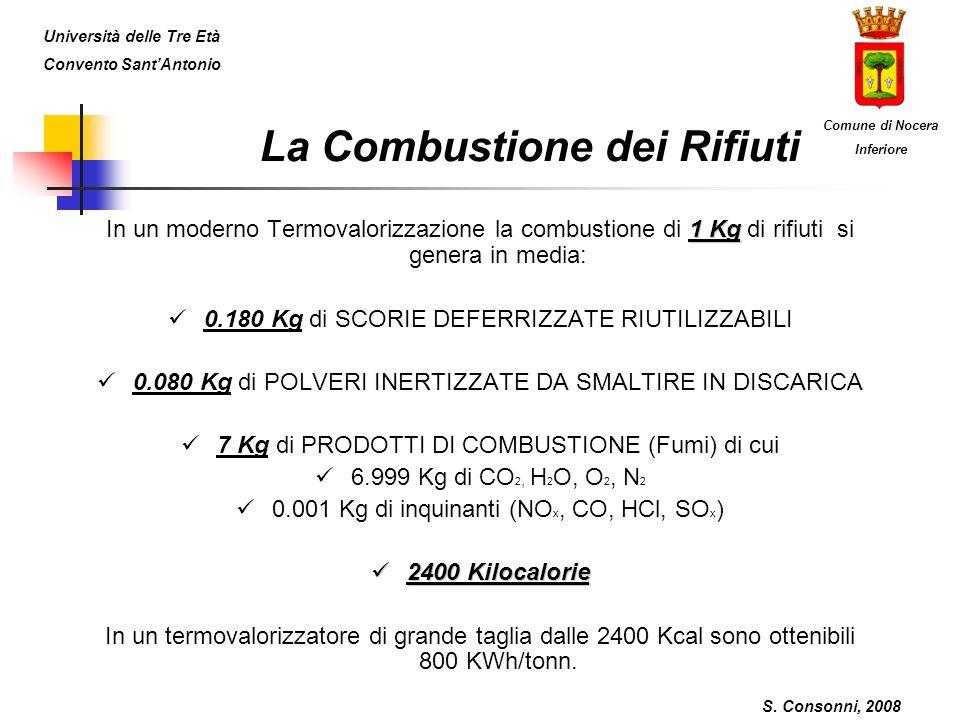 La Combustione dei Rifiuti 1 Kg In un moderno Termovalorizzazione la combustione di 1 Kg di rifiuti si genera in media: 0.180 Kg di SCORIE DEFERRIZZATE RIUTILIZZABILI 0.080 Kg di POLVERI INERTIZZATE DA SMALTIRE IN DISCARICA 7 Kg di PRODOTTI DI COMBUSTIONE (Fumi) di cui 6.999 Kg di CO 2, H 2 O, O 2, N 2 0.001 Kg di inquinanti (NO x, CO, HCl, SO x ) 2400 Kilocalorie 2400 Kilocalorie In un termovalorizzatore di grande taglia dalle 2400 Kcal sono ottenibili 800 KWh/tonn.