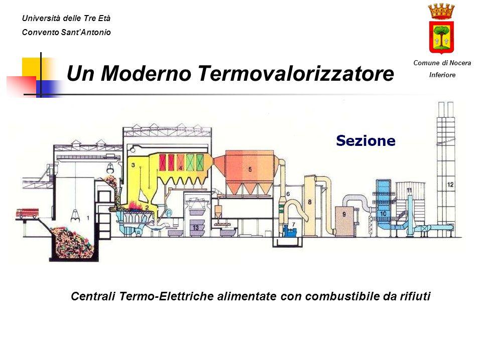 Un Moderno Termovalorizzatore Centrali Termo-Elettriche alimentate con combustibile da rifiuti Università delle Tre Età Convento SantAntonio Comune di