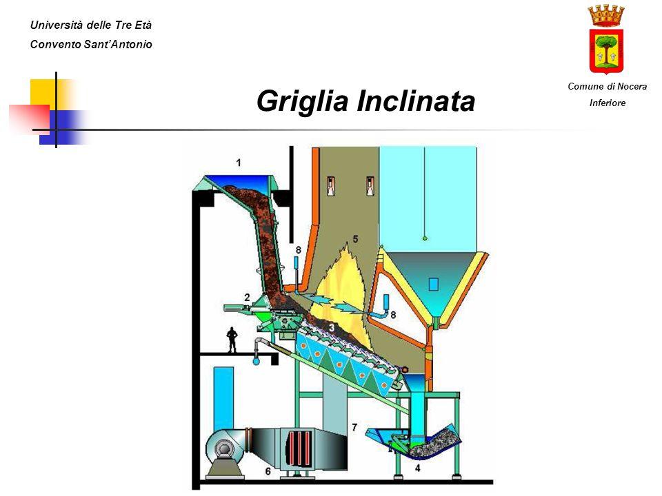 Griglia Inclinata Università delle Tre Età Convento SantAntonio Comune di Nocera Inferiore