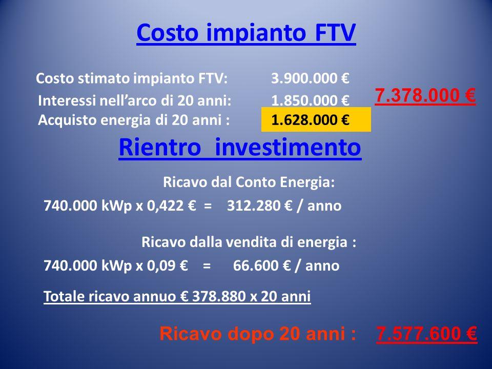 Costo impianto FTV Costo stimato impianto FTV: Rientro investimento Ricavo dal Conto Energia: 740.000 kWp x 0,422 = 312.280 / anno Ricavo dalla vendit