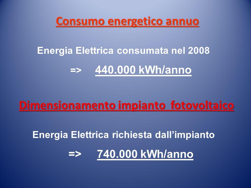 Consumo energetico annuo Energia Elettrica consumata nel 2008 => 440.000 kWh/anno Dimensionamento impianto fotovoltaico Energia Elettrica richiesta da