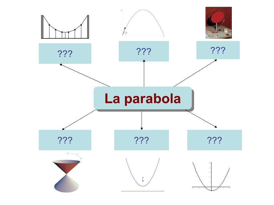??? La parabola ???