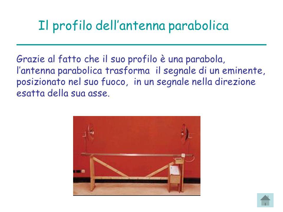 Il profilo dellantenna parabolica Grazie al fatto che il suo profilo è una parabola, lantenna parabolica trasforma il segnale di un eminente, posizionato nel suo fuoco, in un segnale nella direzione esatta della sua asse.