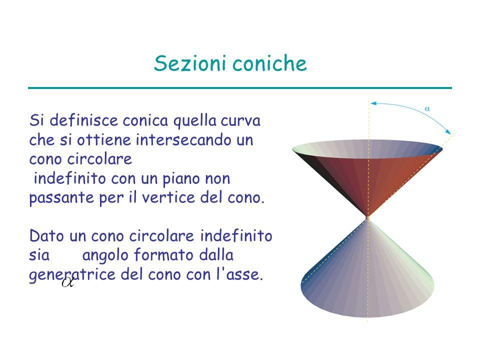 Sezioni coniche Si definisce conica quella curva che si ottiene intersecando un cono circolare indefinito con un piano non passante per il vertice del cono.