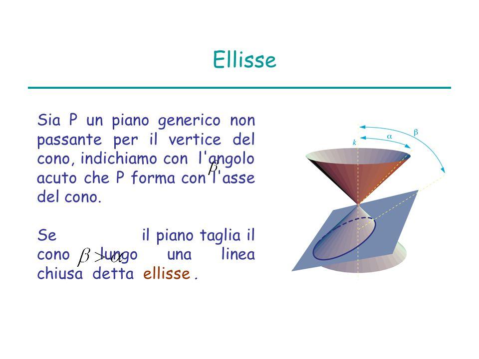 Ellisse Sia P un piano generico non passante per il vertice del cono, indichiamo con l'angolo acuto che P forma con l'asse del cono. Se il piano tagli