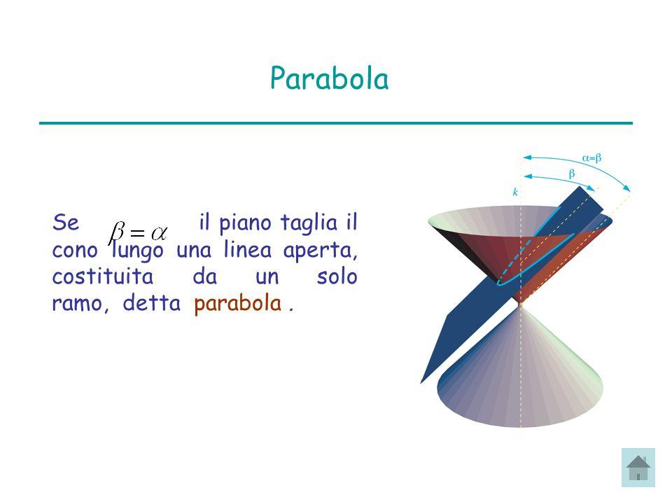 Parabola Se il piano taglia il cono lungo una linea aperta, costituita da un solo ramo, detta parabola.