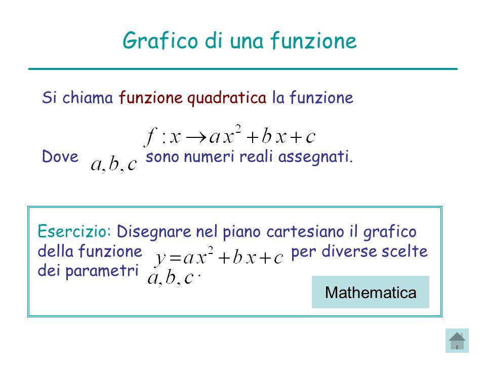 Grafico di una funzione Si chiama funzione quadratica la funzione Dove sono numeri reali assegnati. Esercizio: Disegnare nel piano cartesiano il grafi