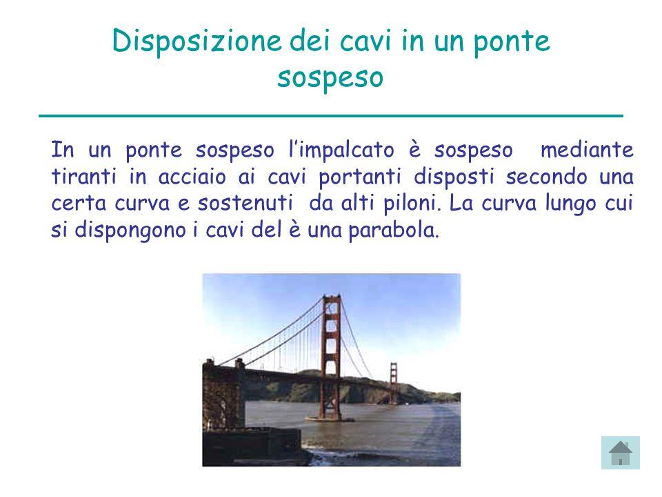 Disposizione dei cavi in un ponte sospeso In un ponte sospeso limpalcato è sospeso mediante tiranti in acciaio ai cavi portanti disposti secondo una c