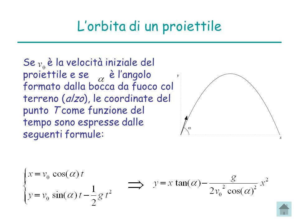 Lorbita di un proiettile Se è la velocità iniziale del proiettile e se è langolo formato dalla bocca da fuoco col terreno (alzo), le coordinate del punto T come funzione del tempo sono espresse dalle seguenti formule: