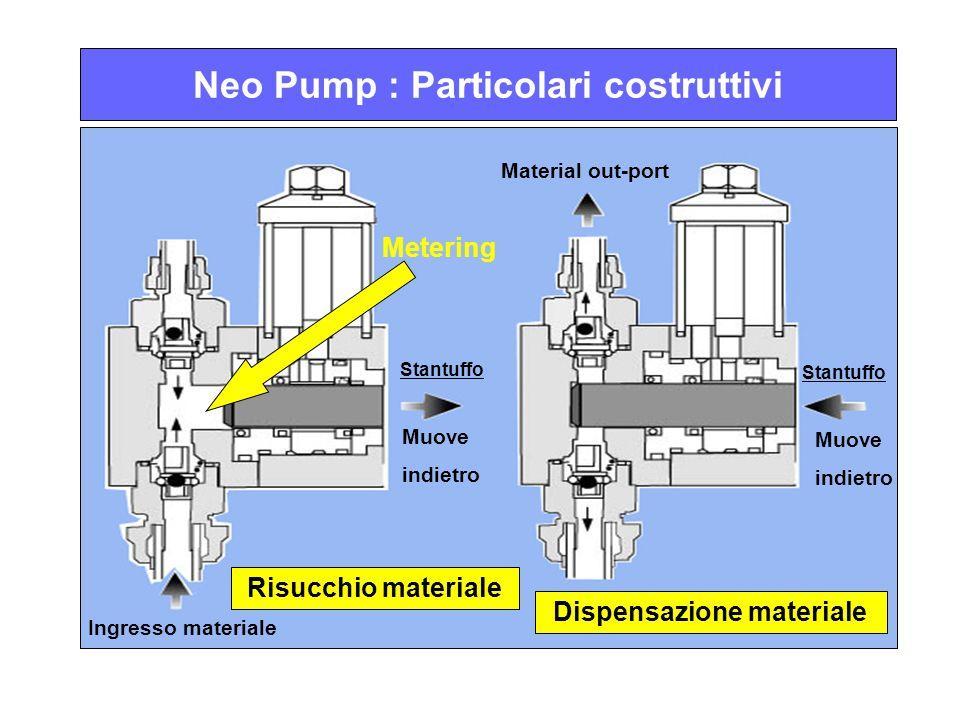 Neo Pump : Particolari costruttivi Risucchio materiale Dispensazione materiale Ingresso materiale Material out-port Metering Muove indietro Stantuffo Muove indietro Stantuffo