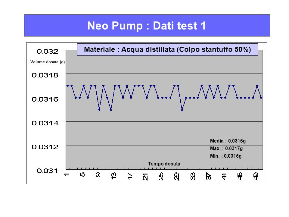 Neo Pump : Dati test 1 Materiale : Acqua distillata (Colpo stantuffo 50%) Volume dosata (g) Tempo dosata Media : 0.0316g Max.