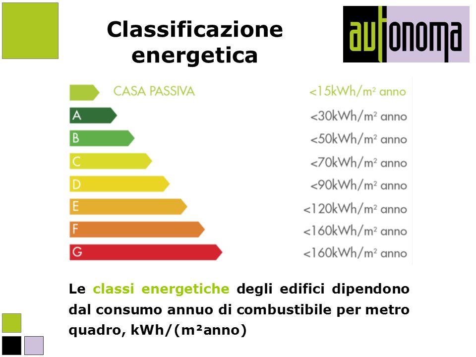 Classificazione energetica Le classi energetiche degli edifici dipendono dal consumo annuo di combustibile per metro quadro, kWh/(m²anno)