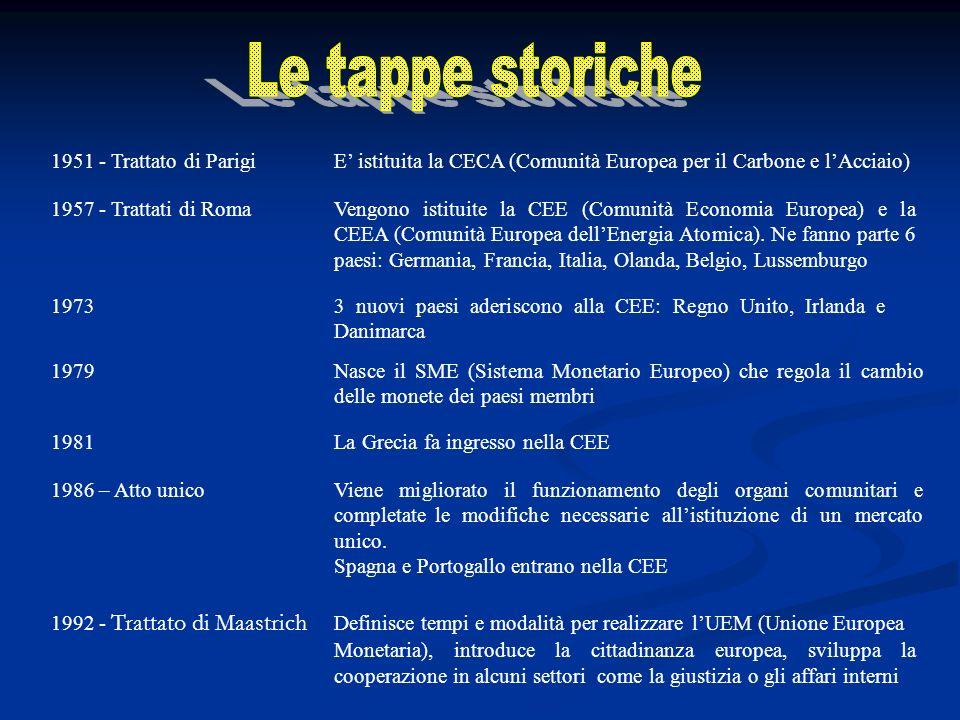 1951 - Trattato di ParigiE istituita la CECA (Comunità Europea per il Carbone e lAcciaio) 1957 - Trattati di RomaVengono istituite la CEE (Comunità Economia Europea) e la CEEA (Comunità Europea dellEnergia Atomica).