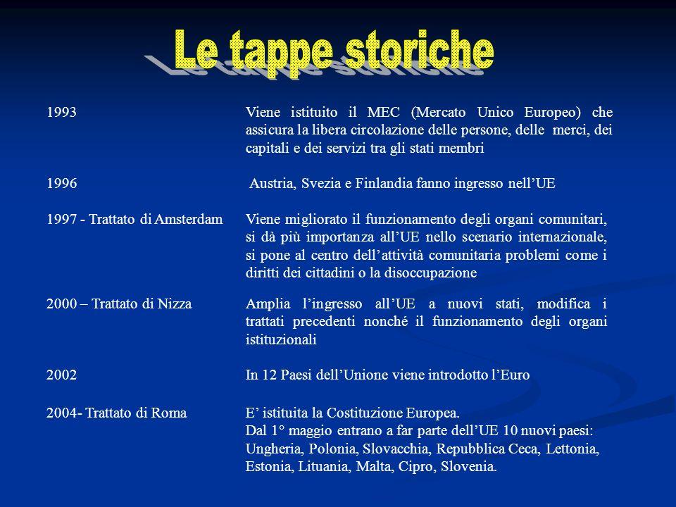 2000 – Trattato di NizzaAmplia lingresso allUE a nuovi stati, modifica i trattati precedenti nonché il funzionamento degli organi istituzionali 1997 -