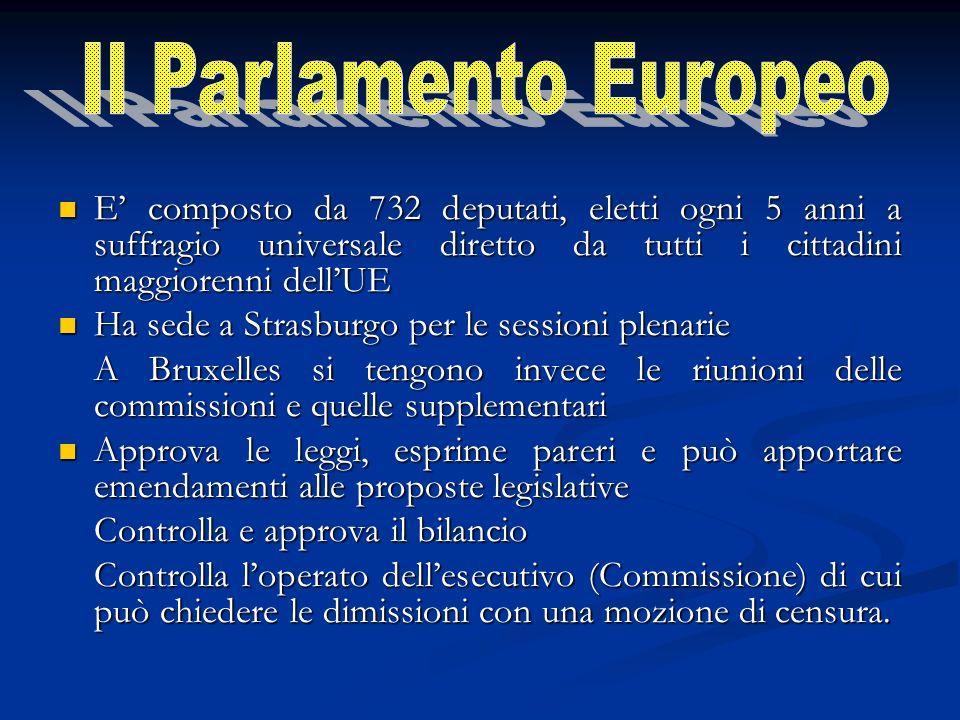 E composto da 732 deputati, eletti ogni 5 anni a suffragio universale diretto da tutti i cittadini maggiorenni dellUE E composto da 732 deputati, eletti ogni 5 anni a suffragio universale diretto da tutti i cittadini maggiorenni dellUE Ha sede a Strasburgo per le sessioni plenarie Ha sede a Strasburgo per le sessioni plenarie A Bruxelles si tengono invece le riunioni delle commissioni e quelle supplementari Approva le leggi, esprime pareri e può apportare emendamenti alle proposte legislative Approva le leggi, esprime pareri e può apportare emendamenti alle proposte legislative Controlla e approva il bilancio Controlla loperato dellesecutivo (Commissione) di cui può chiedere le dimissioni con una mozione di censura.