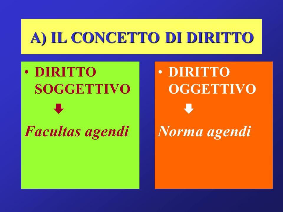A) IL CONCETTO DI DIRITTO DIRITTO SOGGETTIVO Facultas agendi DIRITTO OGGETTIVO Norma agendi