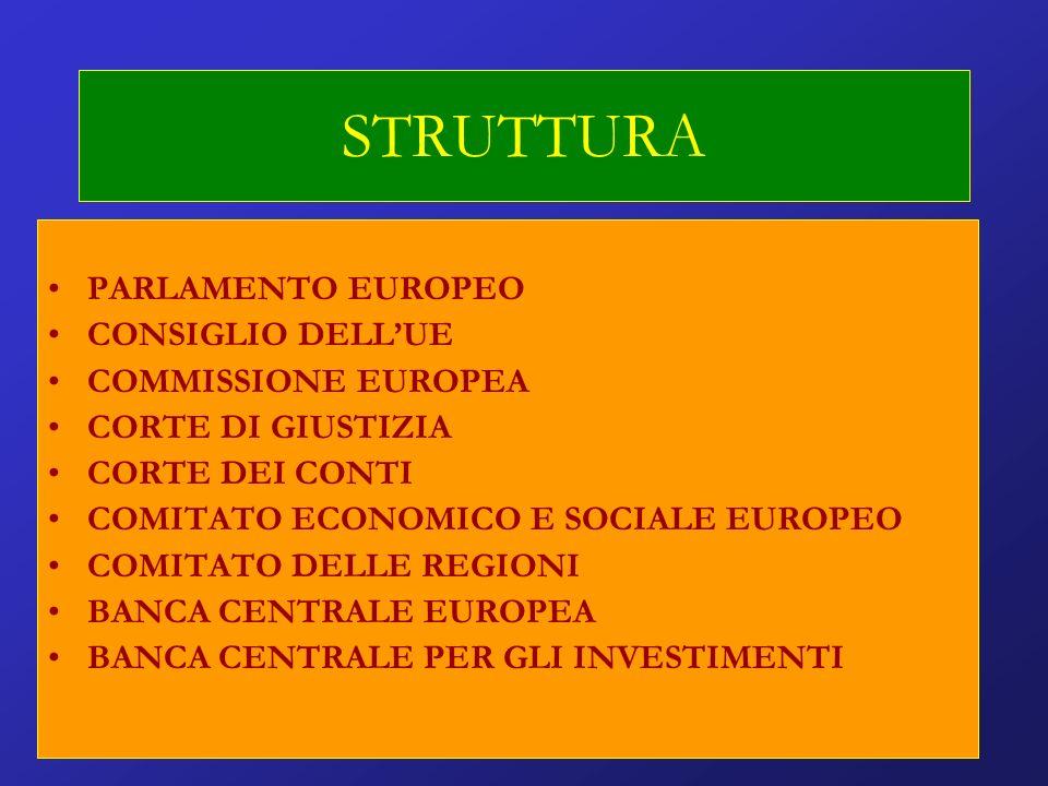STRUTTURA PARLAMENTO EUROPEO CONSIGLIO DELLUE COMMISSIONE EUROPEA CORTE DI GIUSTIZIA CORTE DEI CONTI COMITATO ECONOMICO E SOCIALE EUROPEO COMITATO DELLE REGIONI BANCA CENTRALE EUROPEA BANCA CENTRALE PER GLI INVESTIMENTI