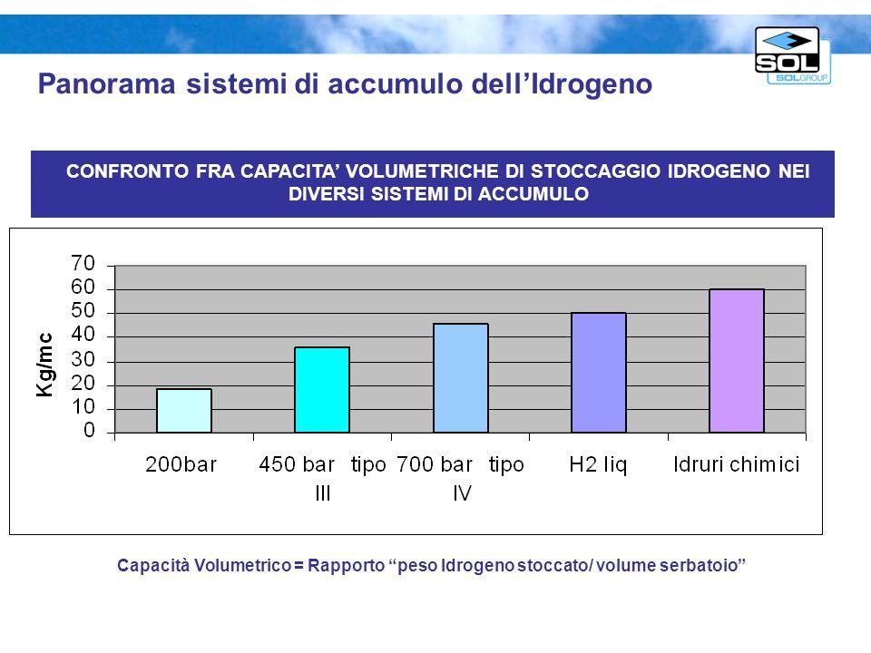 Capacità Volumetrico = Rapporto peso Idrogeno stoccato/ volume serbatoio CONFRONTO FRA CAPACITA VOLUMETRICHE DI STOCCAGGIO IDROGENO NEI DIVERSI SISTEM