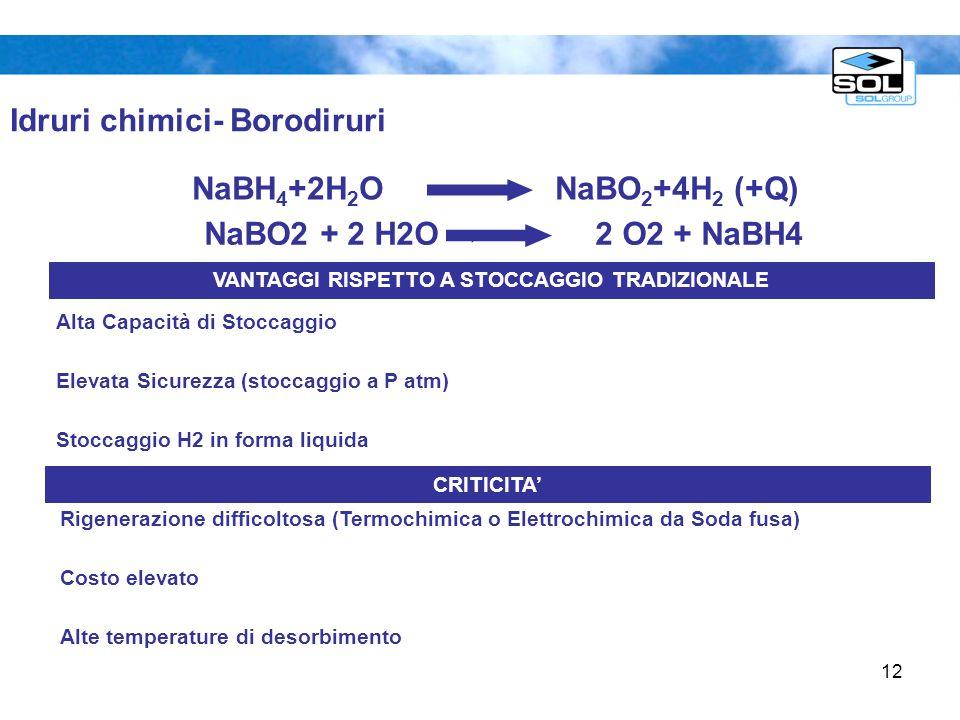 12 Idruri chimici- Borodiruri Alta Capacità di Stoccaggio Elevata Sicurezza (stoccaggio a P atm) Stoccaggio H2 in forma liquida VANTAGGI RISPETTO A ST