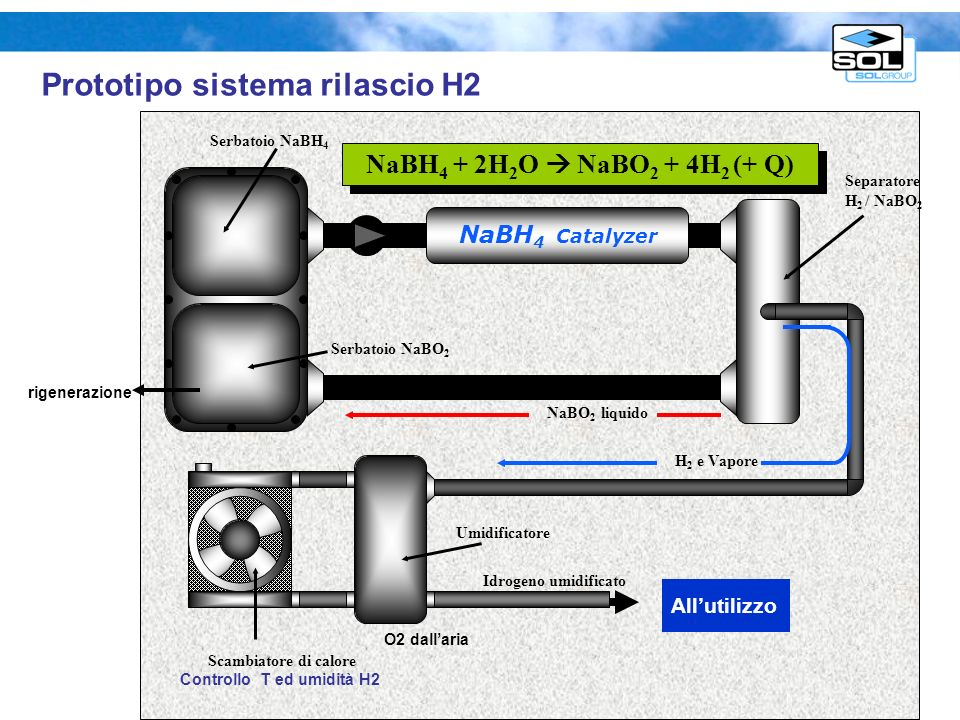 16 Idruri chimici- borodiruri (schema /caratt. Prototipo da sviluppare) Pompa NaBH 4 Catalyzer NaBH 4 + 2H 2 O NaBO 2 + 4H 2 (+ Q) Serbatoio NaBH 4 Se