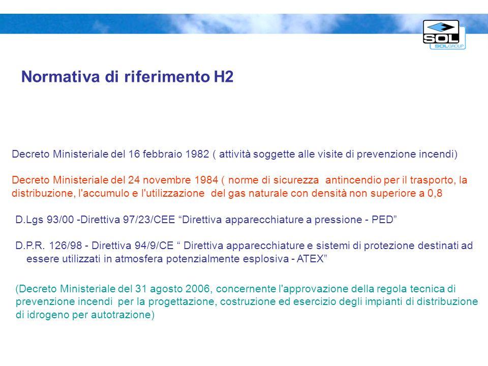 Decreto Ministeriale del 16 febbraio 1982 ( attività soggette alle visite di prevenzione incendi) Decreto Ministeriale del 24 novembre 1984 ( norme di