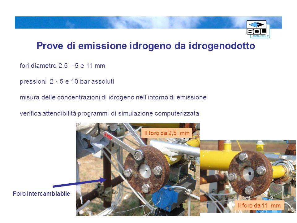 Prove di emissione idrogeno da idrogenodotto fori diametro 2,5 – 5 e 11 mm pressioni 2 – 5 e 10 bar assoluti misura delle concentrazioni di idrogeno n
