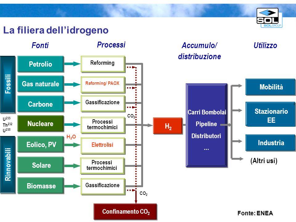 Confinamento CO 2 Eolico, PV SolareBiomasse Carbone Nucleare Petrolio Gas naturale Fossili Rinnovabili GassificazioneReforming Reforming/ PAOX Elettro