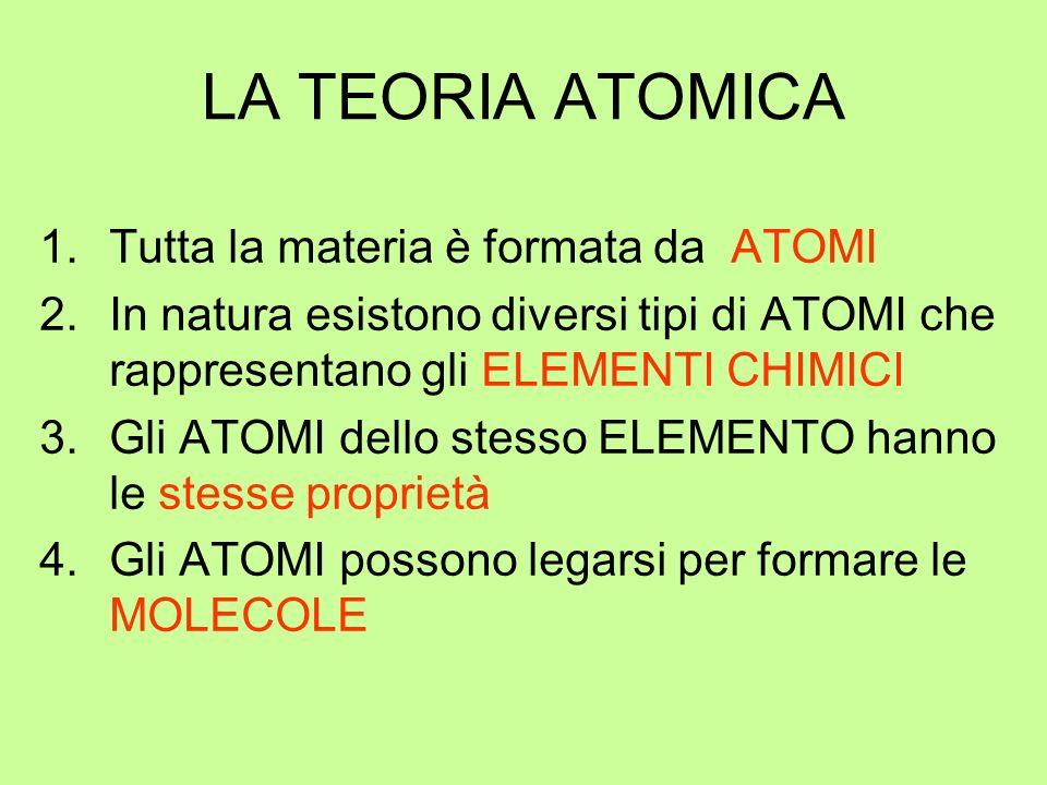 LA TEORIA ATOMICA 1.Tutta la materia è formata da ATOMI 2.In natura esistono diversi tipi di ATOMI che rappresentano gli ELEMENTI CHIMICI 3.Gli ATOMI