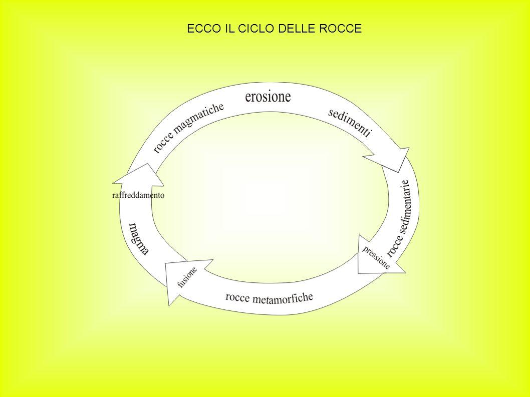 ECCO IL CICLO DELLE ROCCE