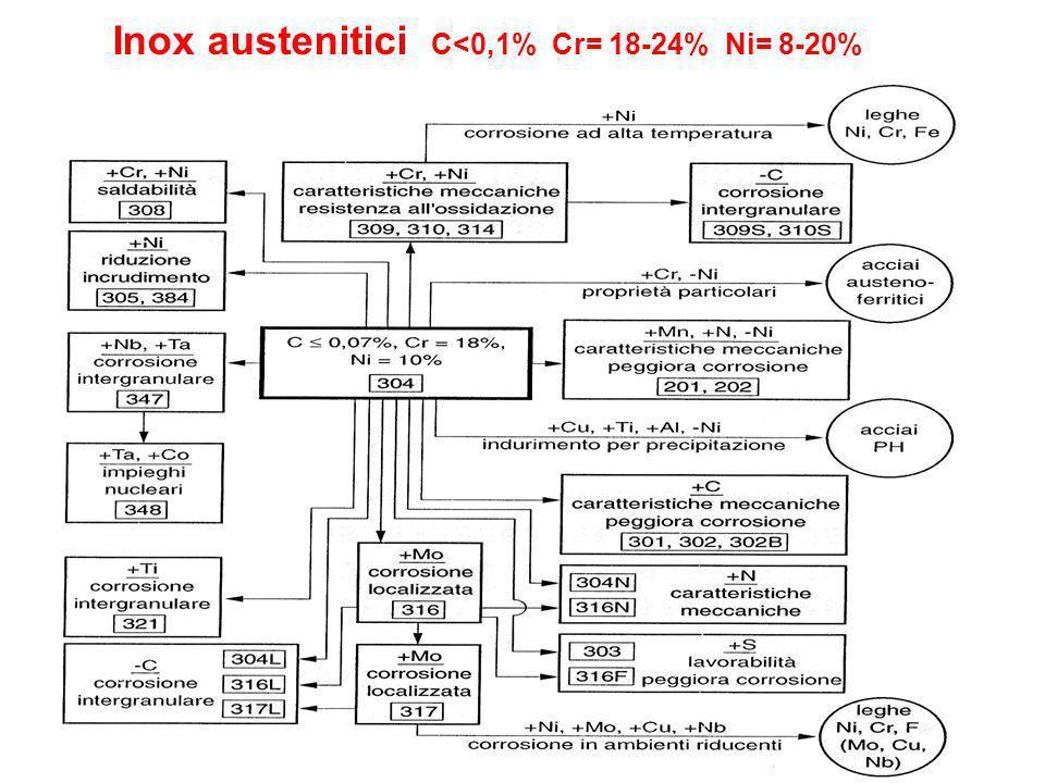 Inox austenitici C<0,1% Cr= 18-24% Ni= 8-20%