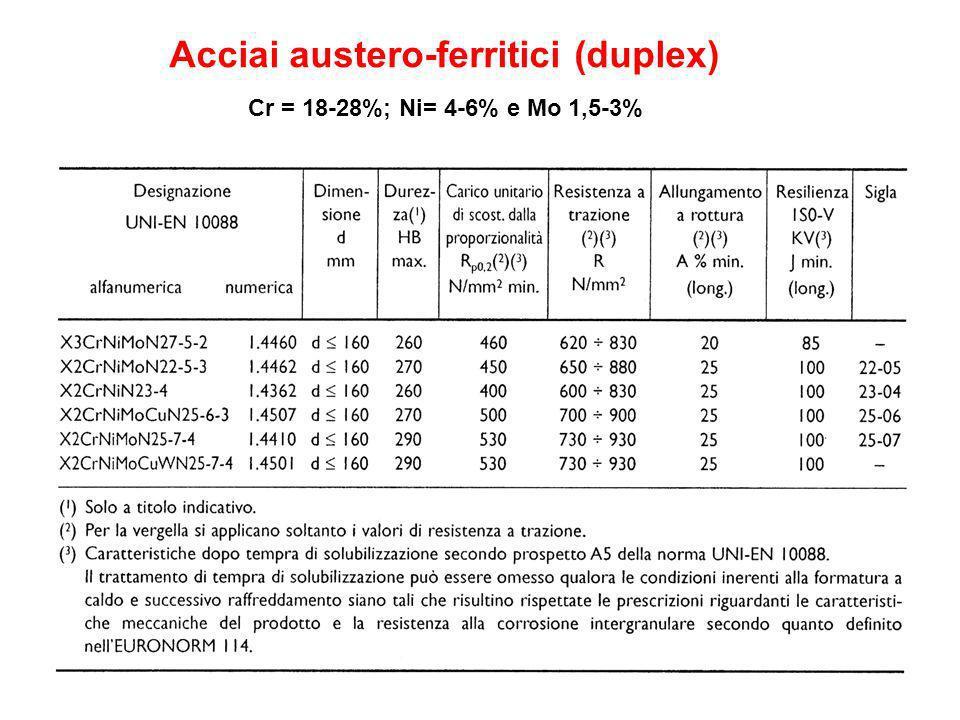 Acciai austero-ferritici (duplex) Cr = 18-28%; Ni= 4-6% e Mo 1,5-3%