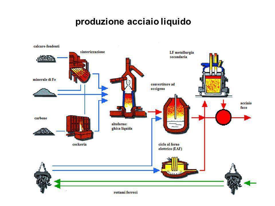 produzione acciaio liquido