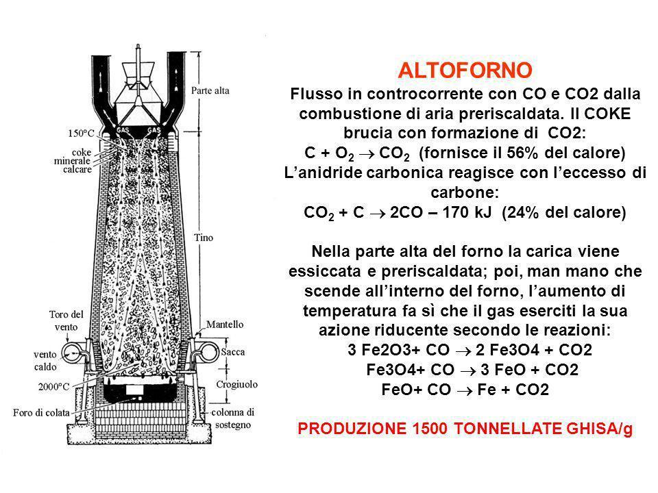 ALTOFORNO Flusso in controcorrente con CO e CO2 dalla combustione di aria preriscaldata. Il COKE brucia con formazione di CO2: C + O 2 CO 2 (fornisce